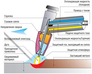 Как варить чугун электросваркой в